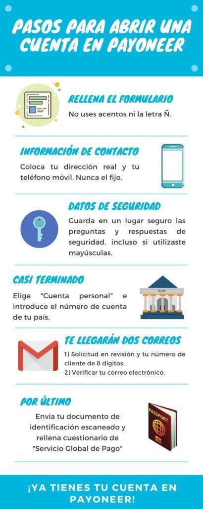 Infografía pasos para abrir una cuenta en Payoneer.