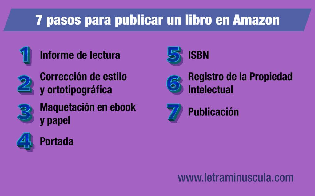 Infografía 7 pasos para publicar un libro en Amazon