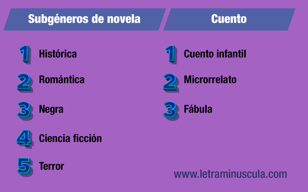 Infografía Géneros literarios